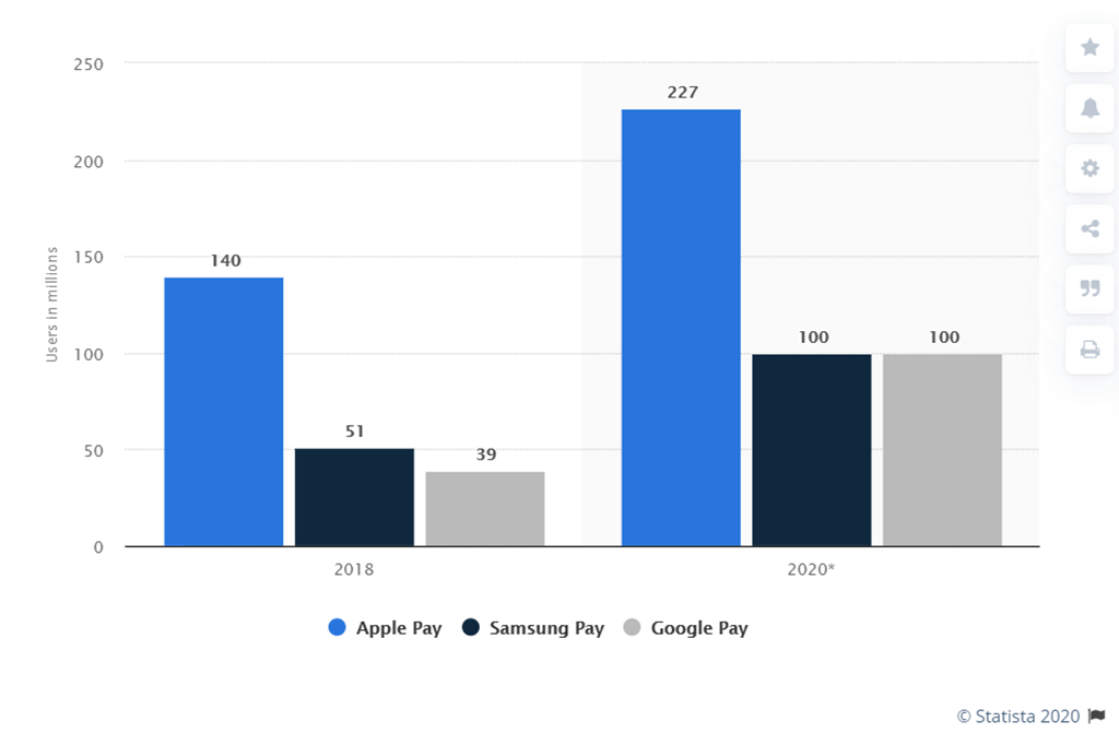 Payments users Statista 2020